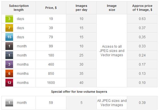 http://www.stockphotosecrets.com/depositphotos_special-offer