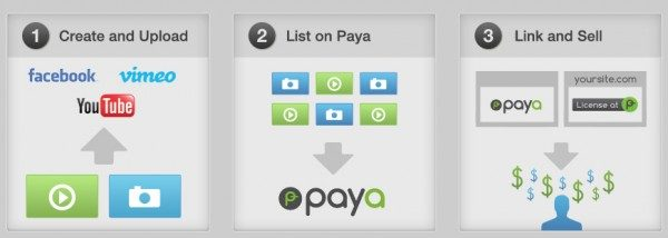 How to sell on Paya
