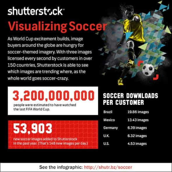 Visualizing Soccer - Infographic by Shutterstock