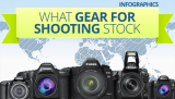 Infographic – What Gear for Shooting Stock Photos